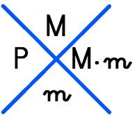 prueba del 9 en la X