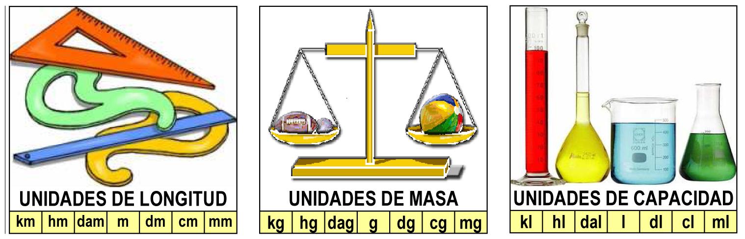 Resultado de imagen de dibujo unidades de medida