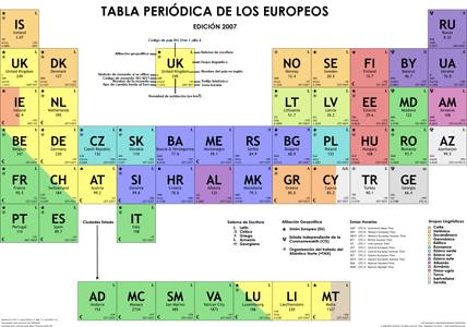 Tabla periodica europa 2007 actiludis tabla periodica europa 2007 urtaz Gallery