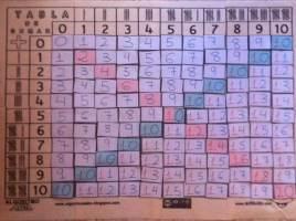 tabla de sumar